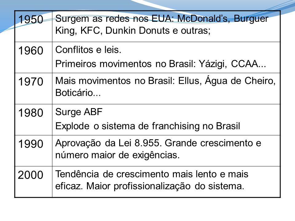 1950 Surgem as redes nos EUA: McDonald's, Burguer King, KFC, Dunkin Donuts e outras; 1960. Conflitos e leis.