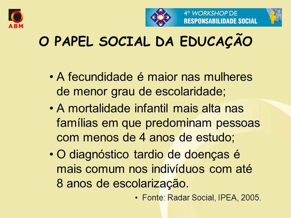O PAPEL SOCIAL DA EDUCAÇÃO