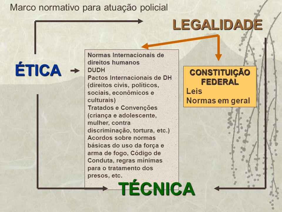 TÉCNICA ÉTICA LEGALIDADE Marco normativo para atuação policial