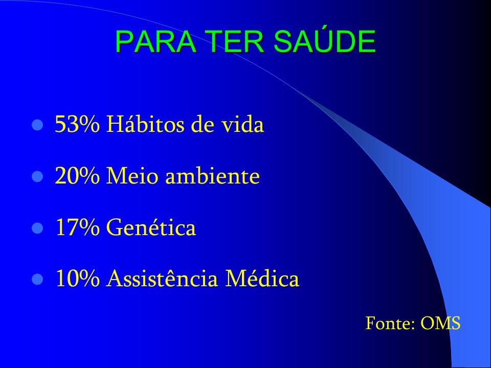 PARA TER SAÚDE 53% Hábitos de vida 20% Meio ambiente 17% Genética