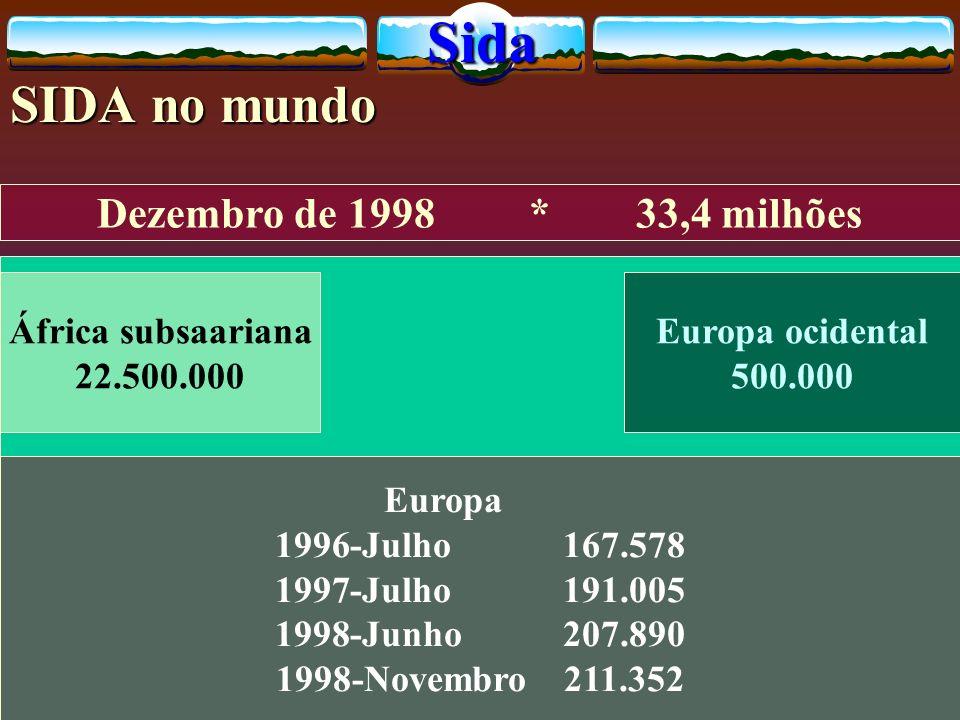 Sida SIDA no mundo Dezembro de 1998 * 33,4 milhões África subsaariana