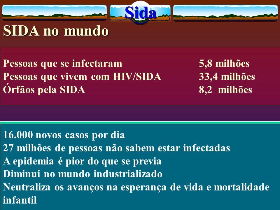 Sida SIDA no mundo Pessoas que se infectaram 5,8 milhões