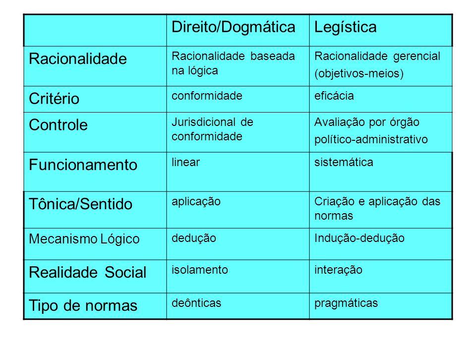 Direito/Dogmática Legística Racionalidade Critério Controle
