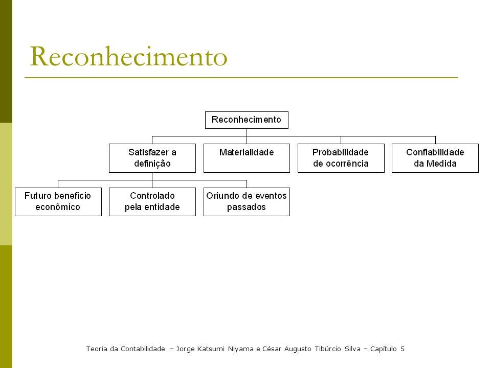 Reconhecimento Teoria da Contabilidade – Jorge Katsumi Niyama e César Augusto Tibúrcio Silva – Capítulo 5.