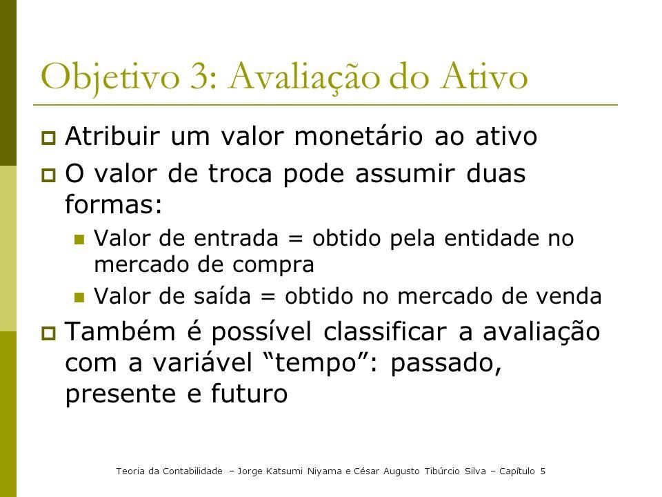Objetivo 3: Avaliação do Ativo