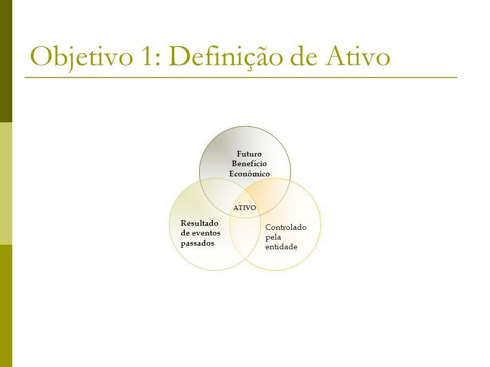 Objetivo 1: Definição de Ativo