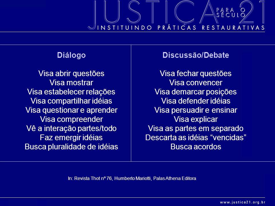 Diálogo Discussão/Debate
