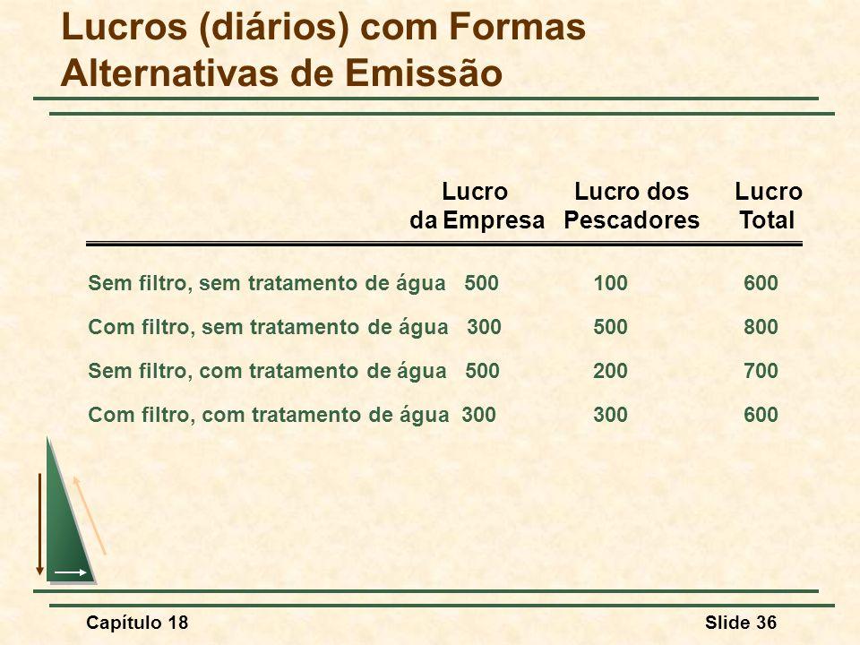 Lucros (diários) com Formas Alternativas de Emissão