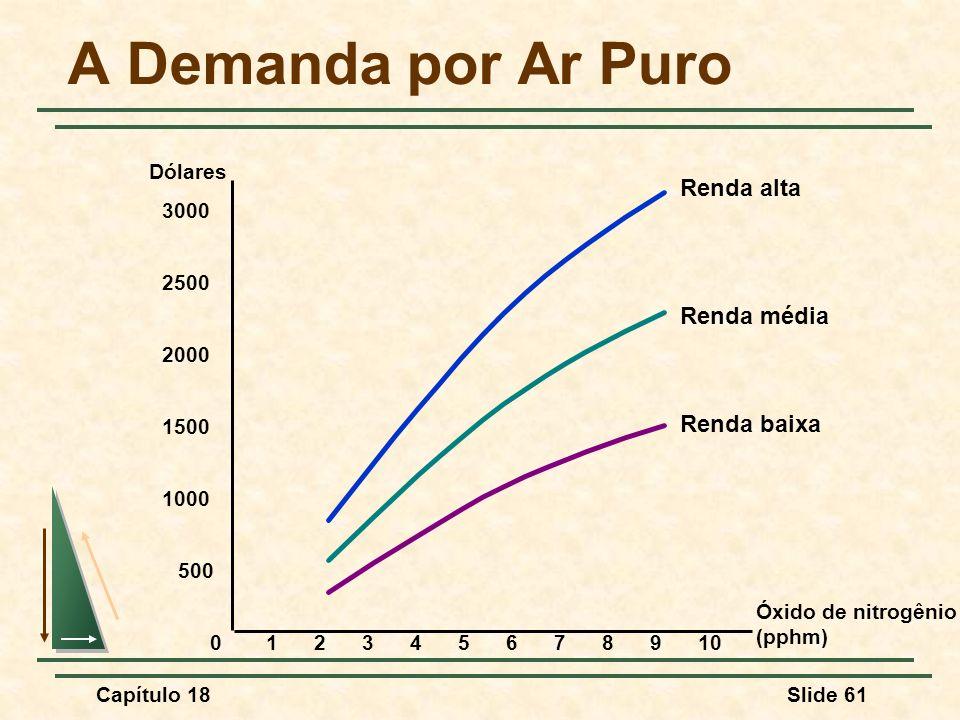 A Demanda por Ar Puro Renda alta Renda média Renda baixa Dólares 3000