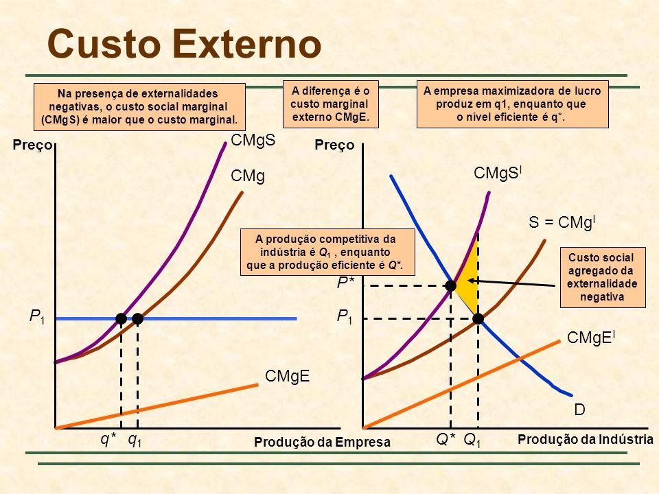 Custo Externo P1 q1 Q1 CMgS CMgSI CMgE CMgEI q* P* Q* CMg S = CMgI D