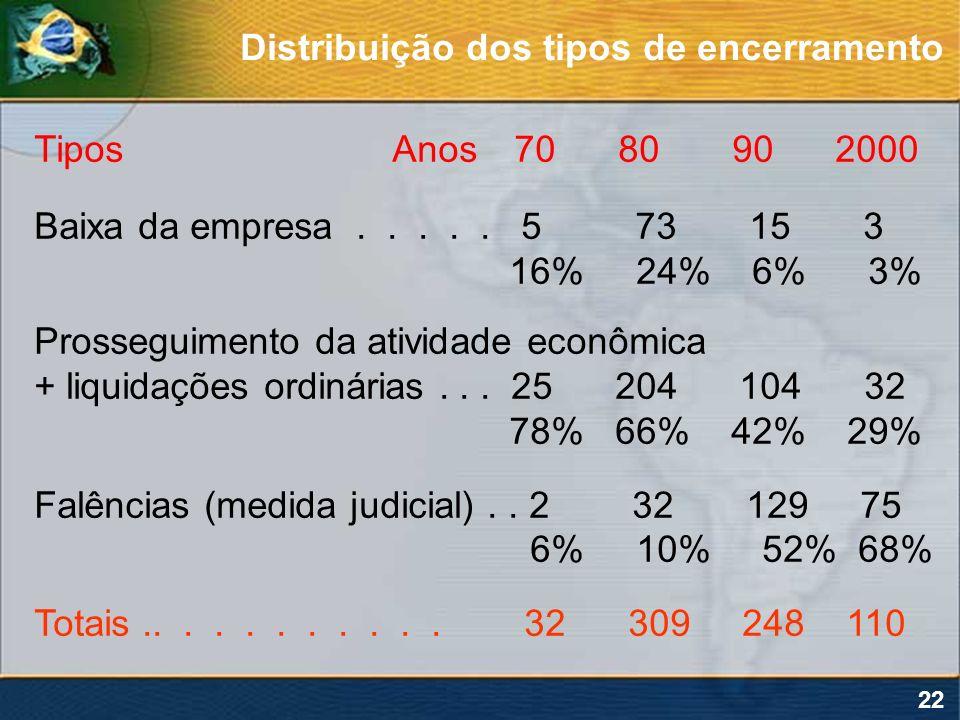 Distribuição dos tipos de encerramento