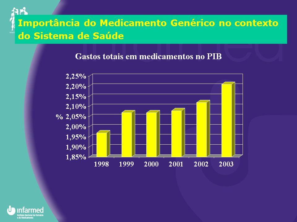 Importância do Medicamento Genérico no contexto do Sistema de Saúde
