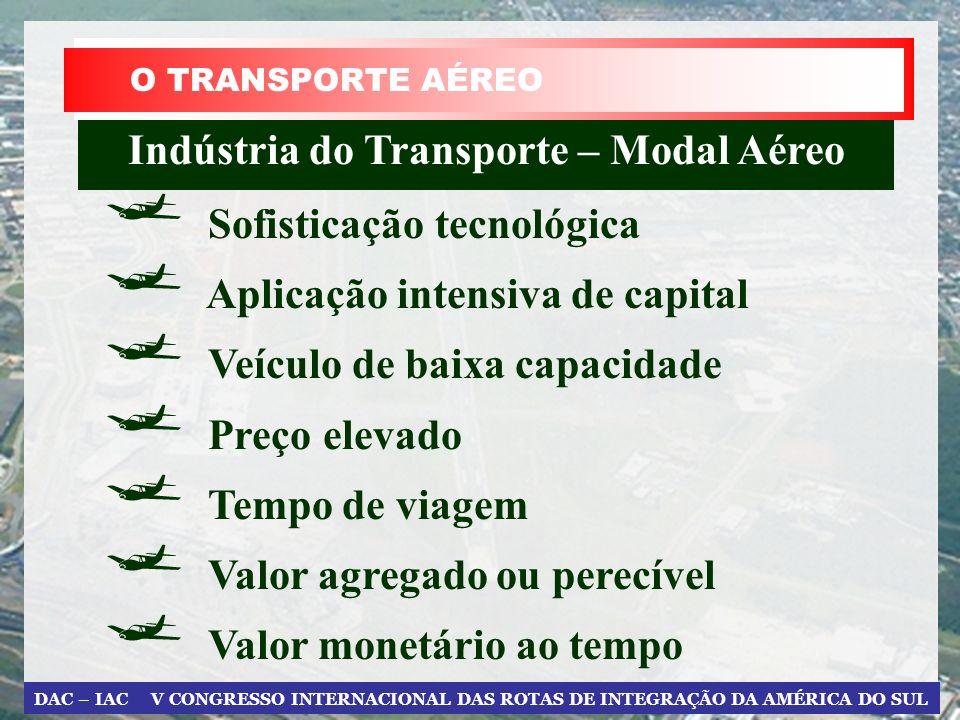 Indústria do Transporte – Modal Aéreo