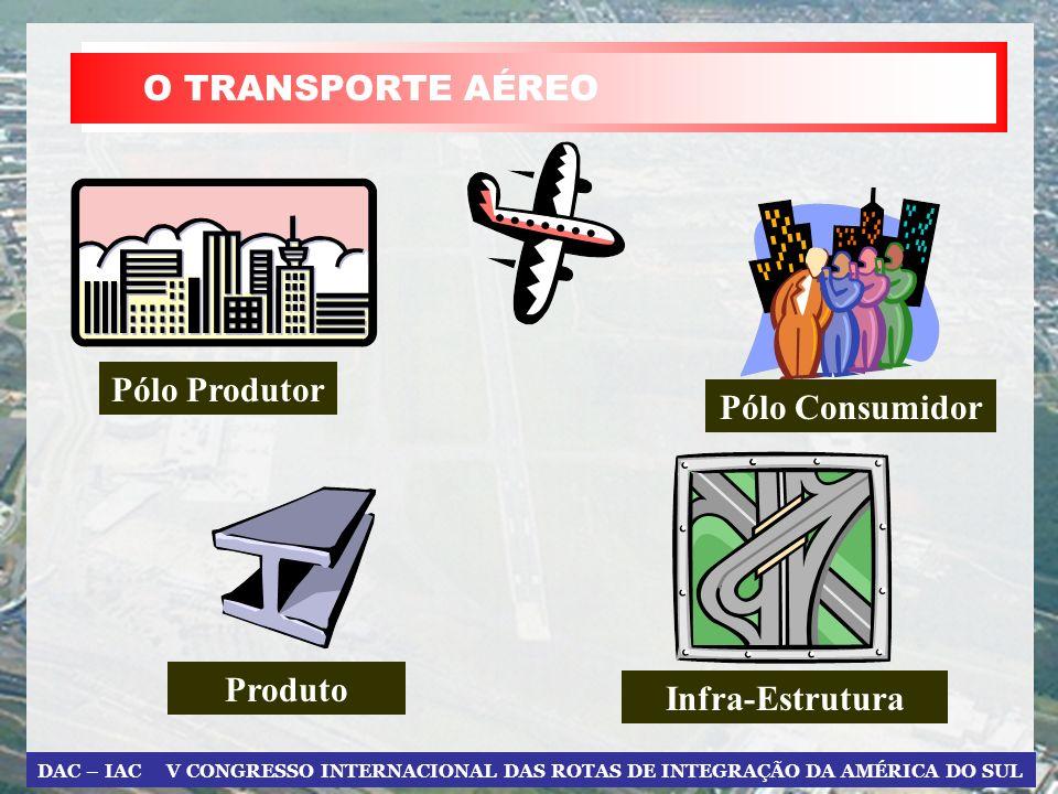 O TRANSPORTE AÉREO Pólo Produtor Pólo Consumidor Infra-Estrutura Produto