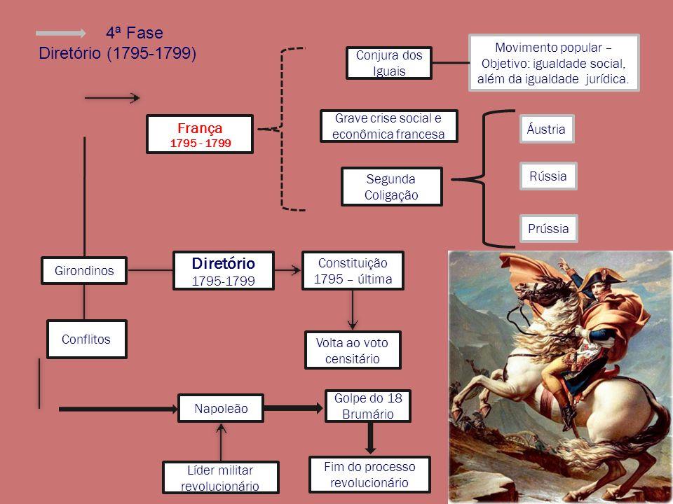 4ª Fase Diretório (1795-1799) Diretório França