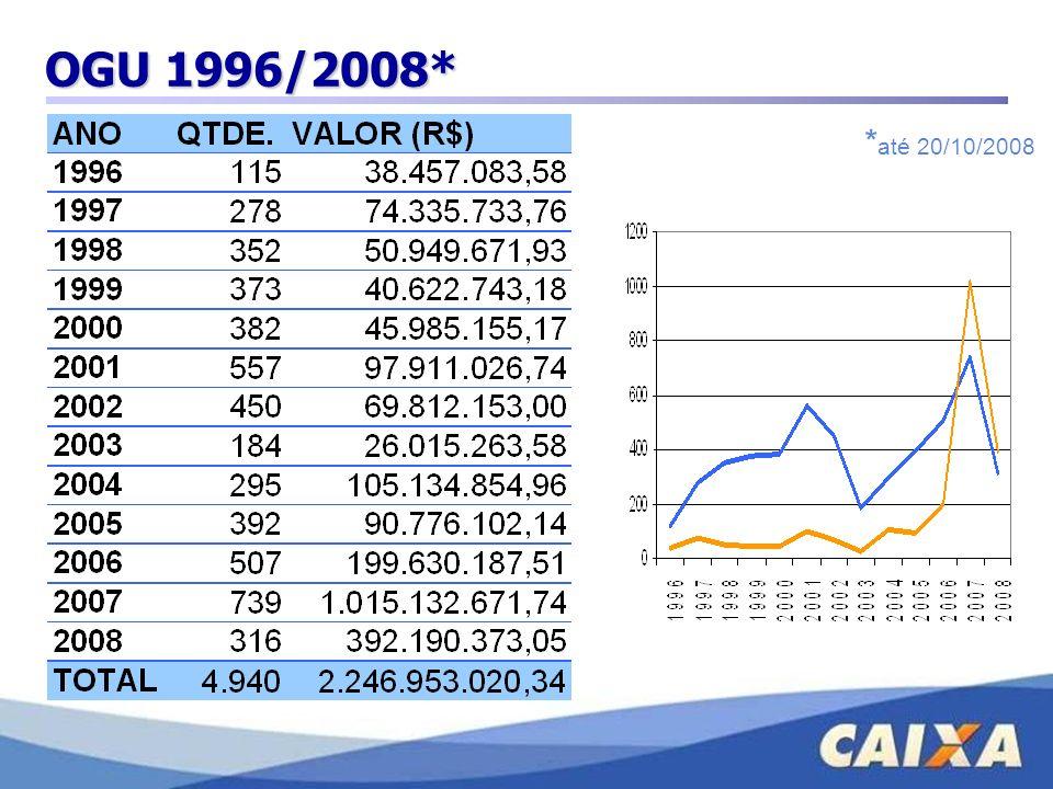 OGU 1996/2008* *até 20/10/2008