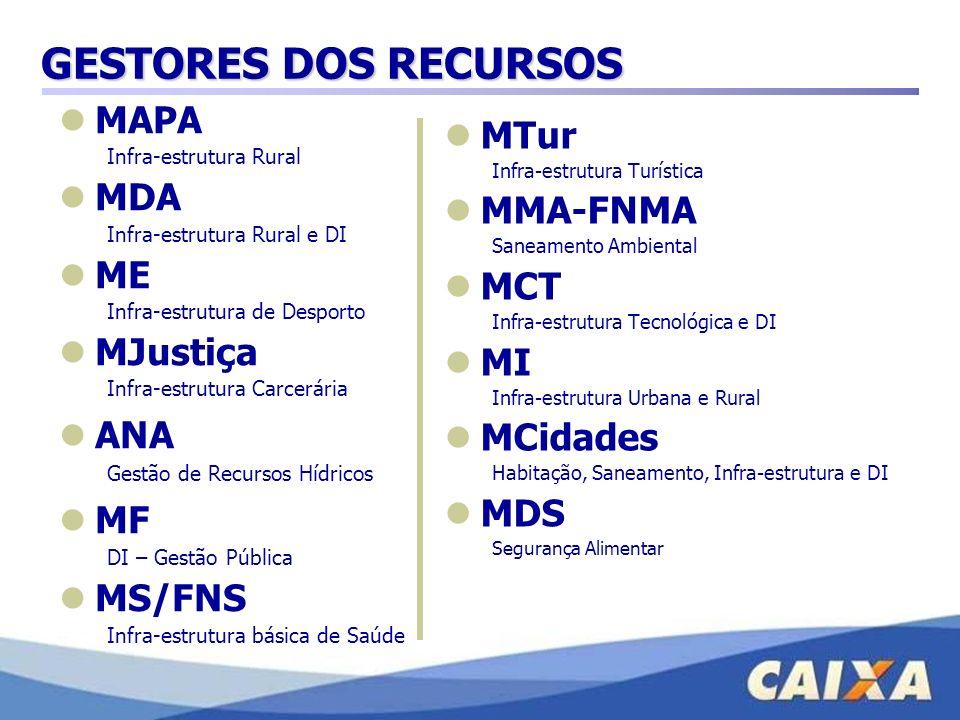 GESTORES DOS RECURSOS MAPA MTur MDA MMA-FNMA ME MCT MJustiça MI ANA