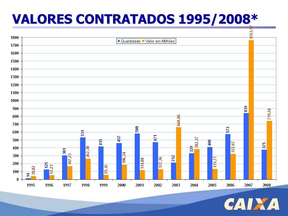 VALORES CONTRATADOS 1995/2008*