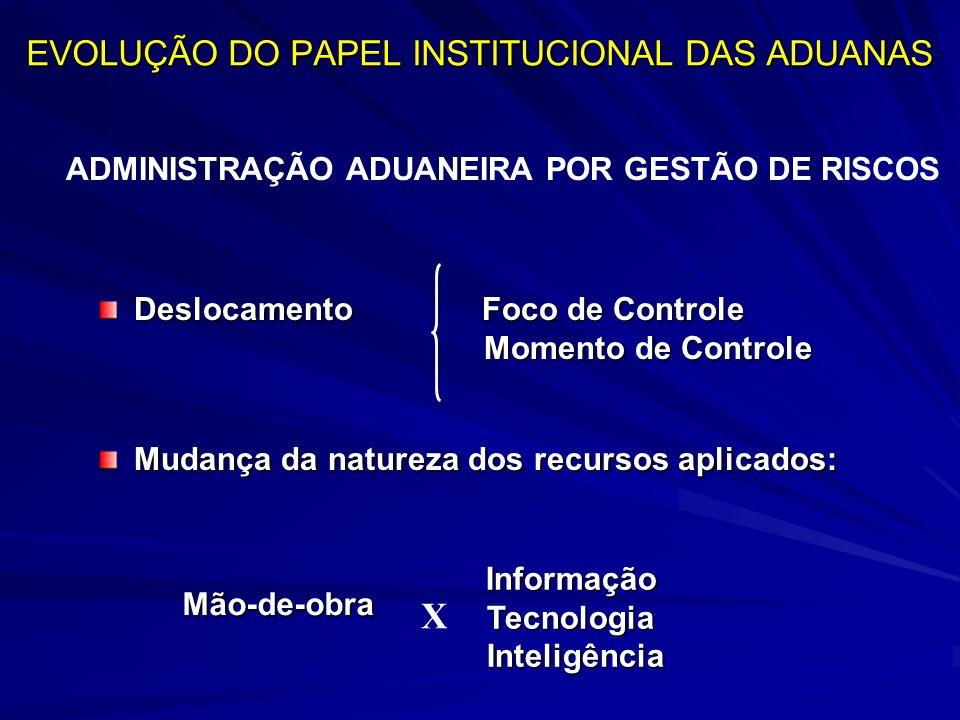 EVOLUÇÃO DO PAPEL INSTITUCIONAL DAS ADUANAS