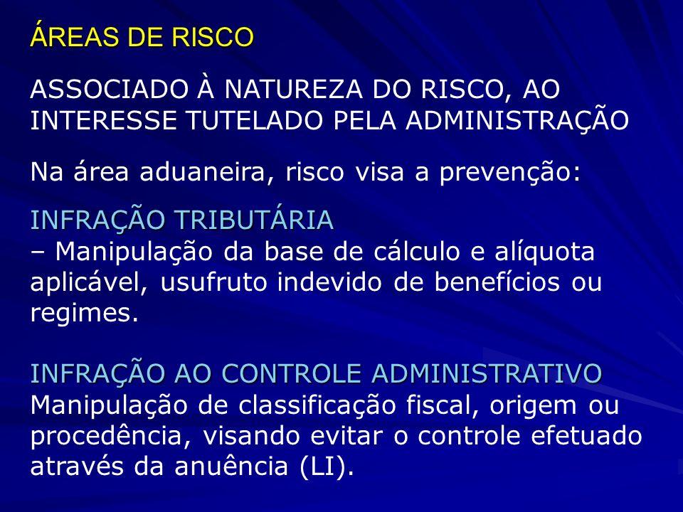 ÁREAS DE RISCO ASSOCIADO À NATUREZA DO RISCO, AO INTERESSE TUTELADO PELA ADMINISTRAÇÃO. Na área aduaneira, risco visa a prevenção: