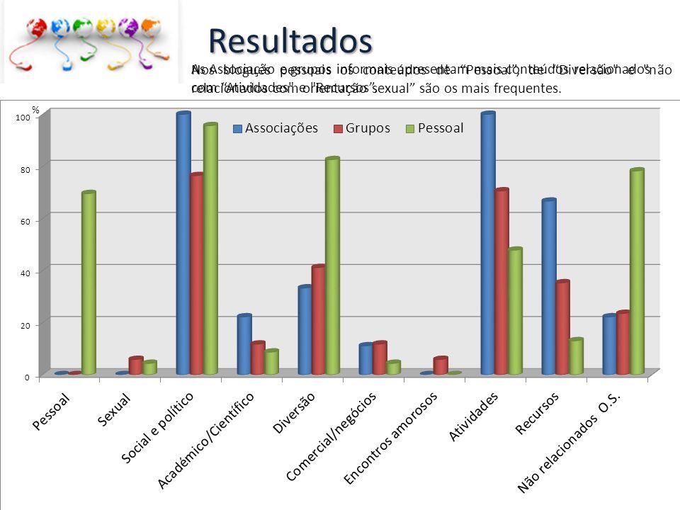 Resultados Nos blogues pessoais os conteúdos de Pessoal , de Diversão e não relacionados com orientação sexual são os mais frequentes.