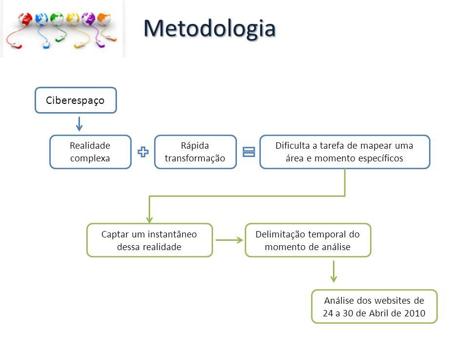 Metodologia Ciberespaço Realidade complexa Rápida transformação