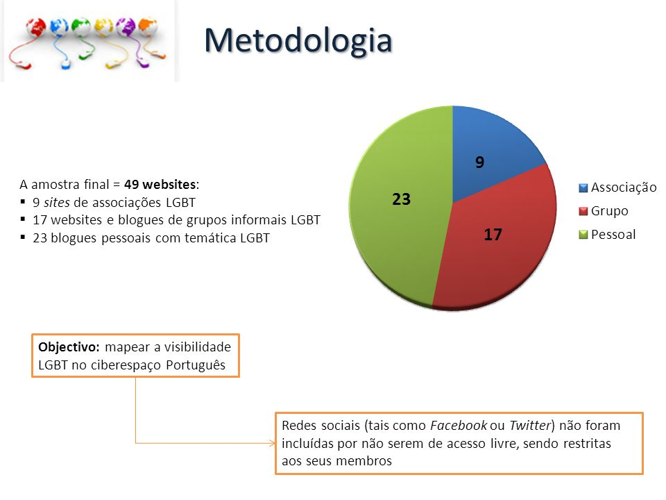 Metodologia A amostra final = 49 websites: 9 sites de associações LGBT