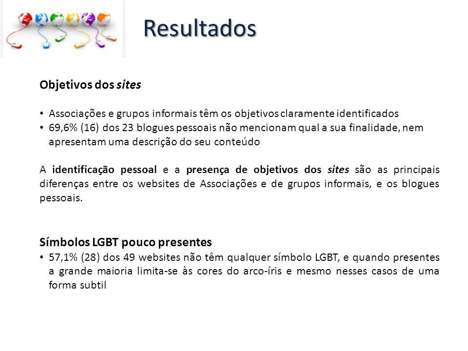Resultados Objetivos dos sites Símbolos LGBT pouco presentes