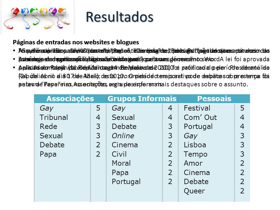 Resultados Páginas de entradas nos websites e blogues