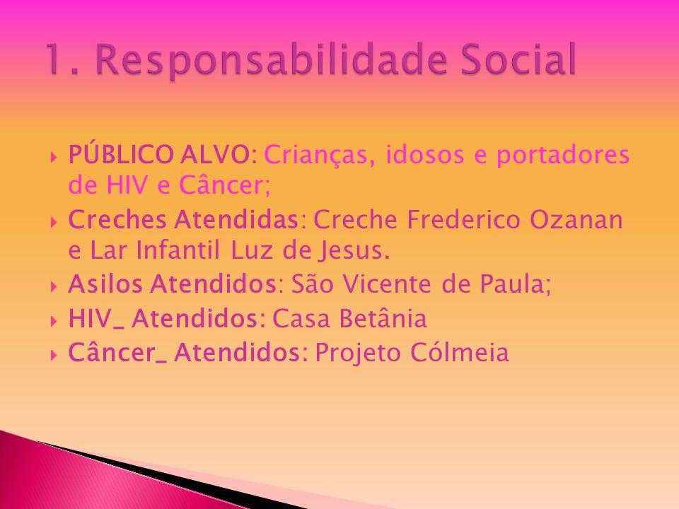 1. Responsabilidade Social