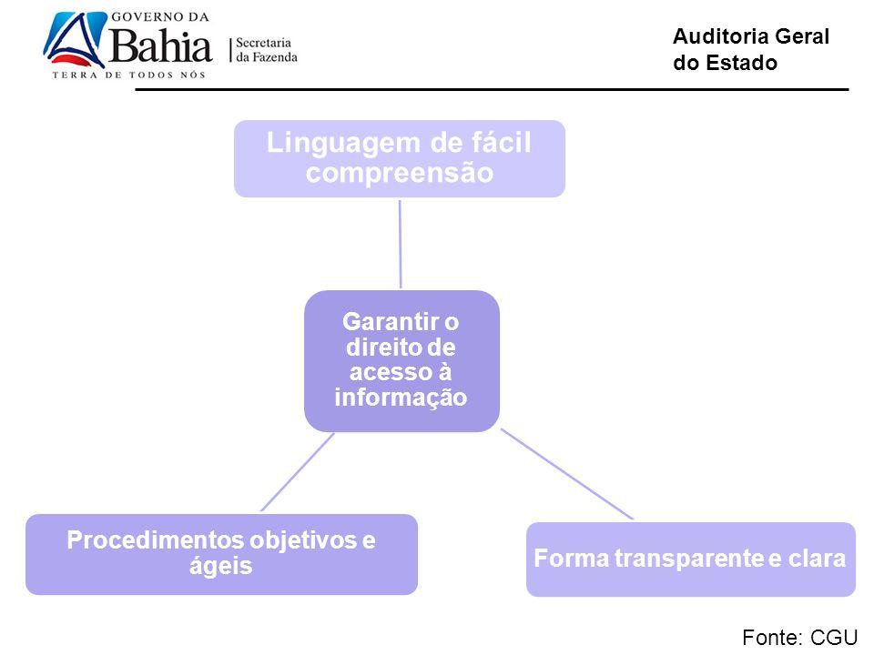 Linguagem de fácil compreensão Linguagem de fácil compreensão