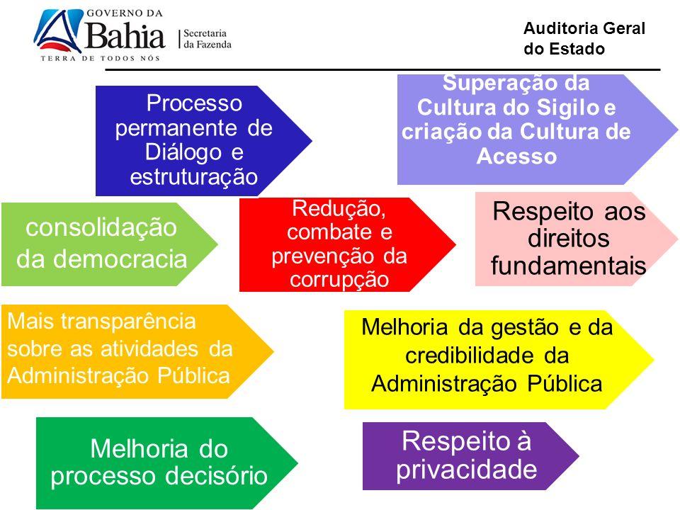 Superação da Cultura do Sigilo e criação da Cultura de Acesso