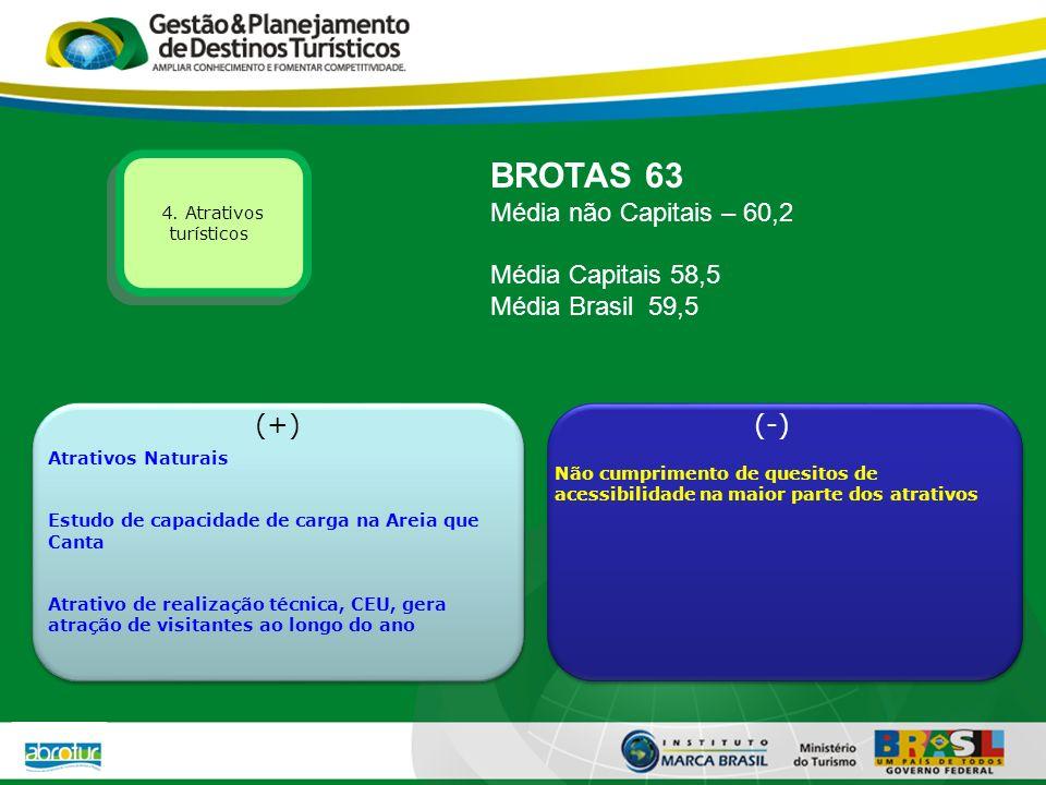 BROTAS 63 Média não Capitais – 60,2 Média Capitais 58,5