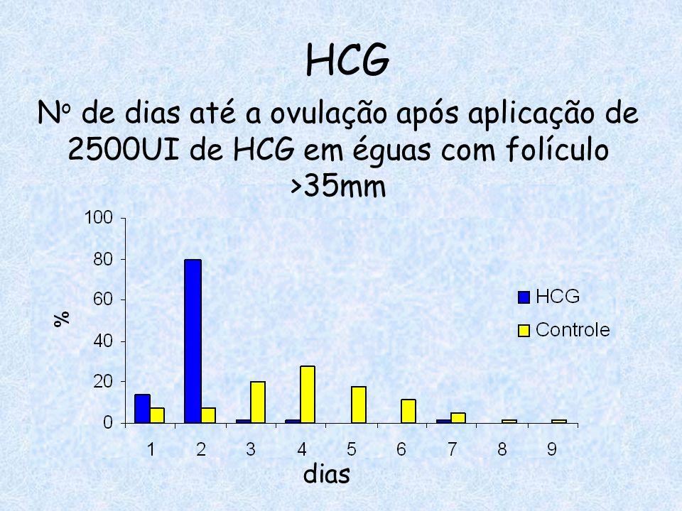 HCG No de dias até a ovulação após aplicação de 2500UI de HCG em éguas com folículo >35mm dias