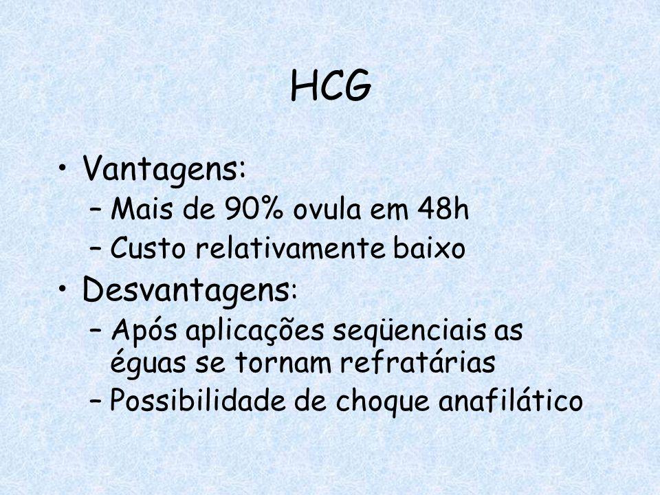 HCG Vantagens: Desvantagens: Mais de 90% ovula em 48h