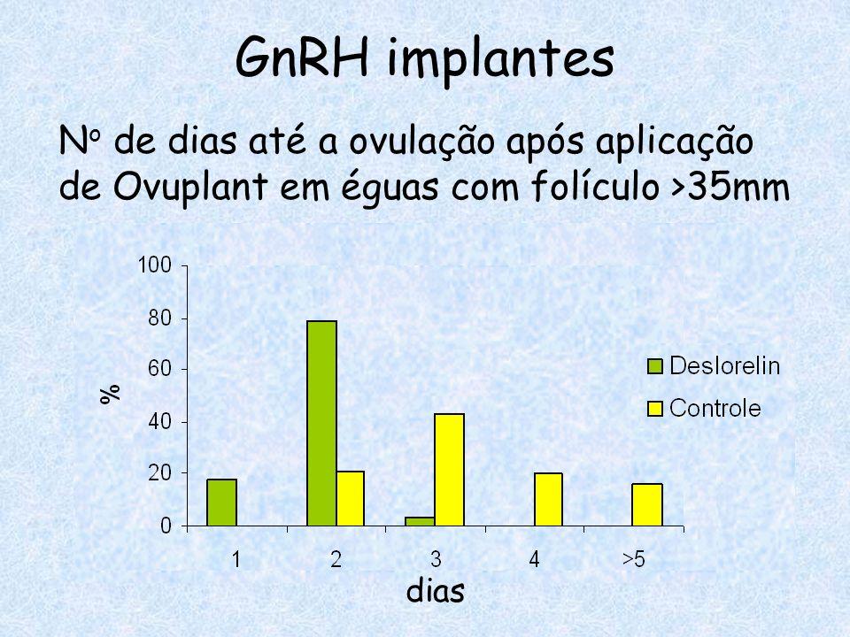 GnRH implantes No de dias até a ovulação após aplicação de Ovuplant em éguas com folículo >35mm.