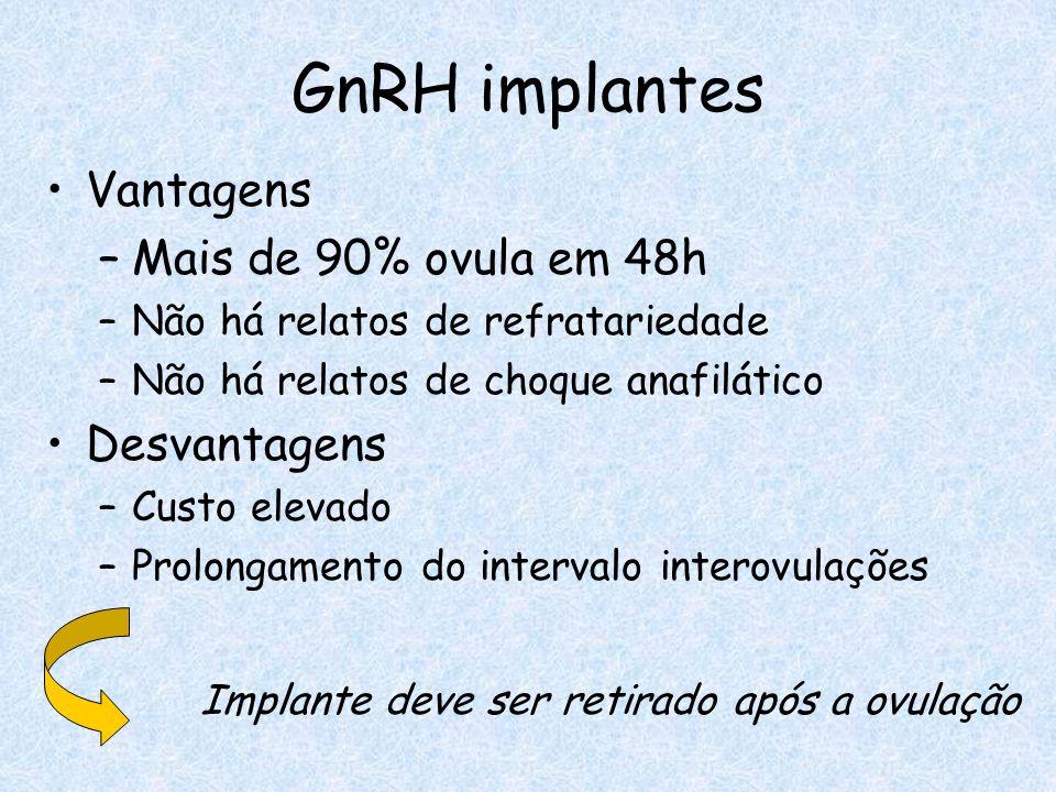 GnRH implantes Vantagens Mais de 90% ovula em 48h Desvantagens