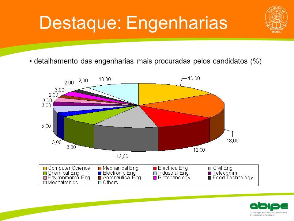 Destaque: Engenharias