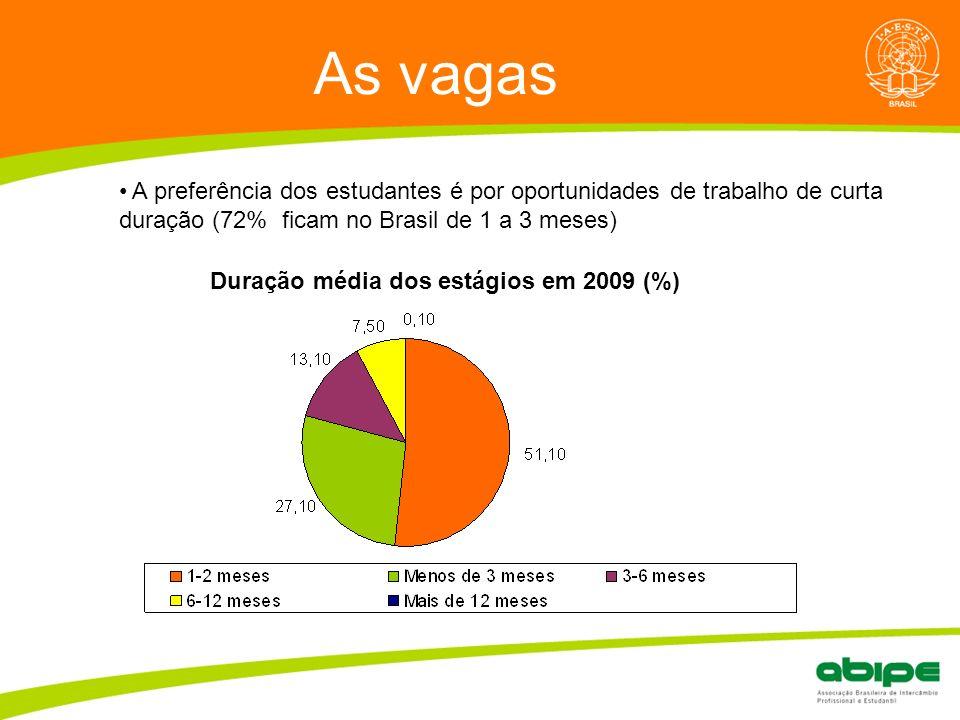 As vagas A preferência dos estudantes é por oportunidades de trabalho de curta duração (72% ficam no Brasil de 1 a 3 meses)