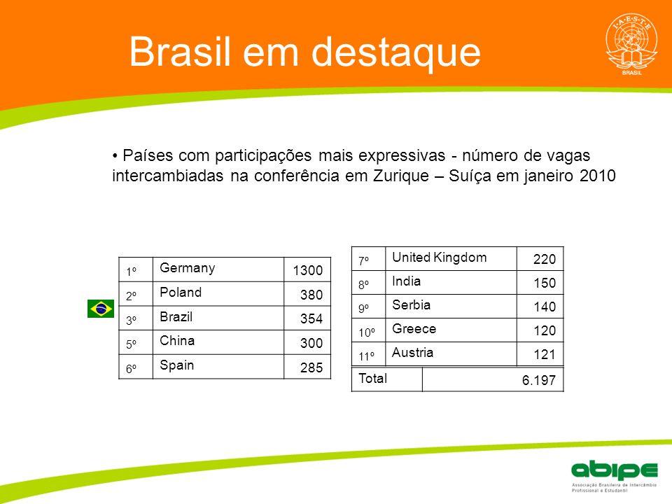 Brasil em destaque Quem é a ABIPE