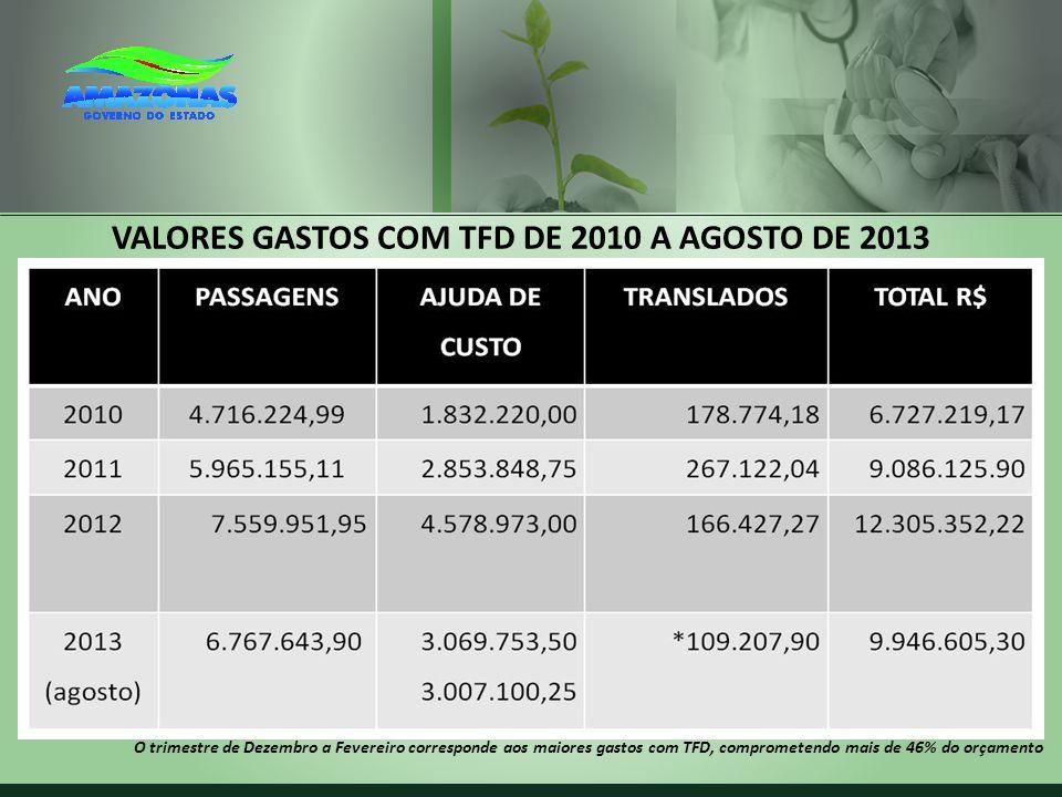 VALORES GASTOS COM TFD DE 2010 A AGOSTO DE 2013