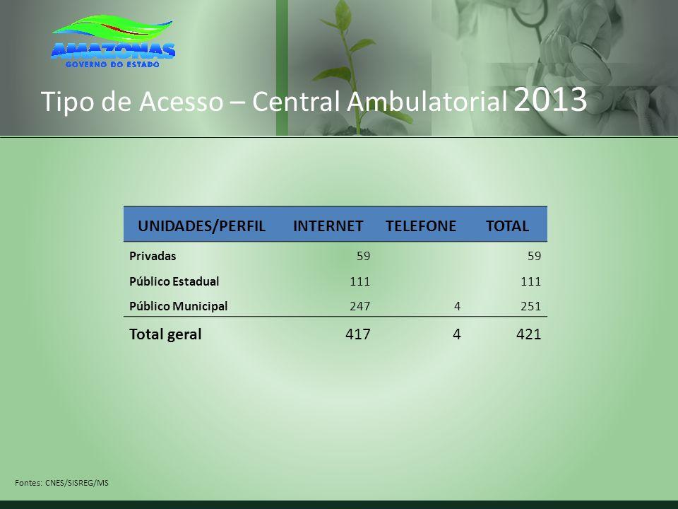 Tipo de Acesso – Central Ambulatorial 2013