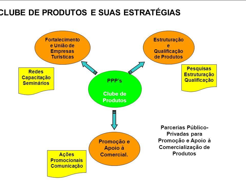 CLUBE DE PRODUTOS E SUAS ESTRATÉGIAS
