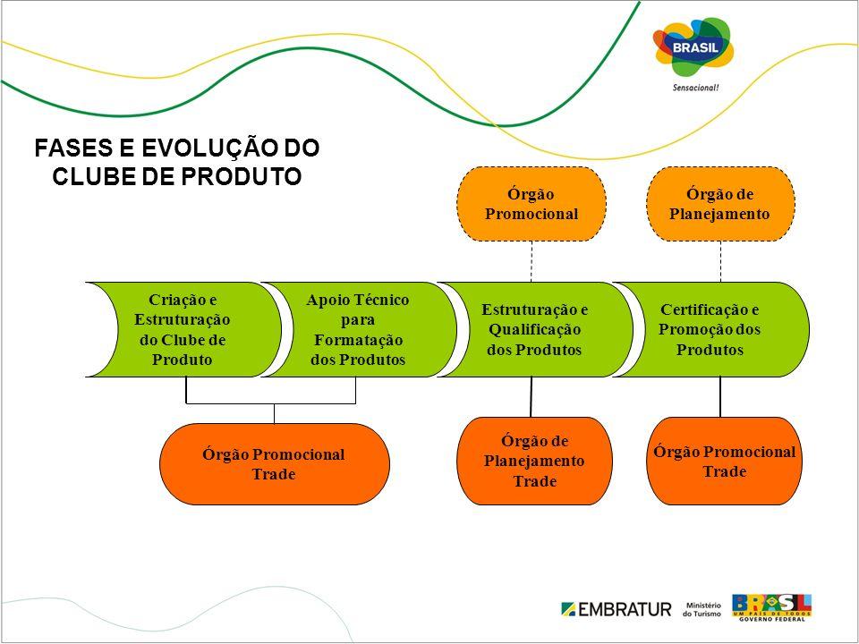 FASES E EVOLUÇÃO DO CLUBE DE PRODUTO