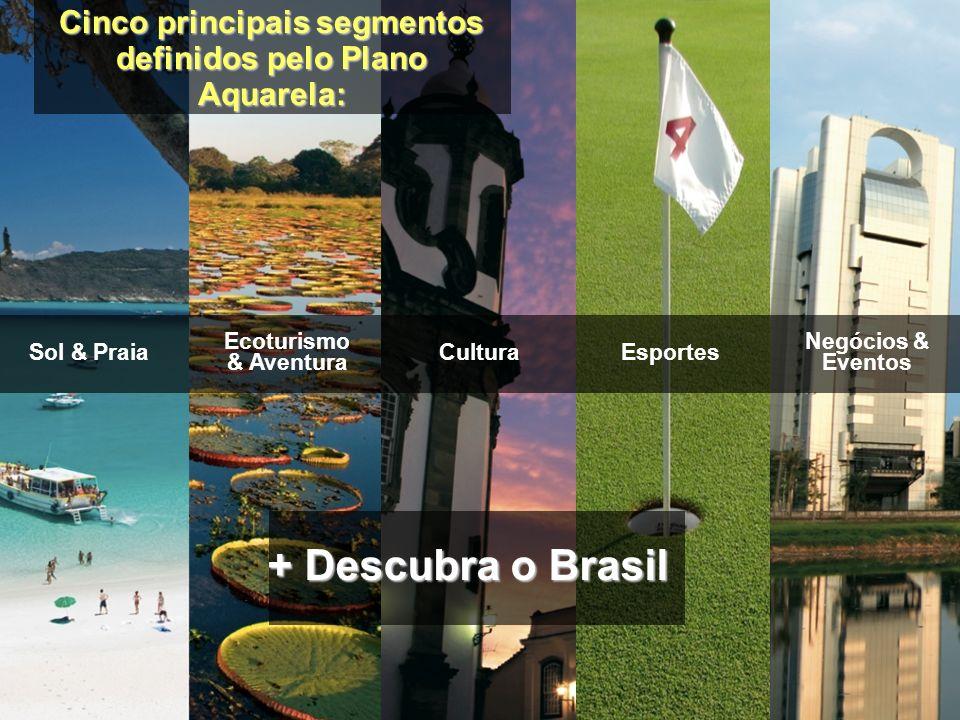 Cinco principais segmentos definidos pelo Plano Aquarela: