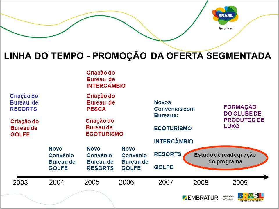 LINHA DO TEMPO - PROMOÇÃO DA OFERTA SEGMENTADA