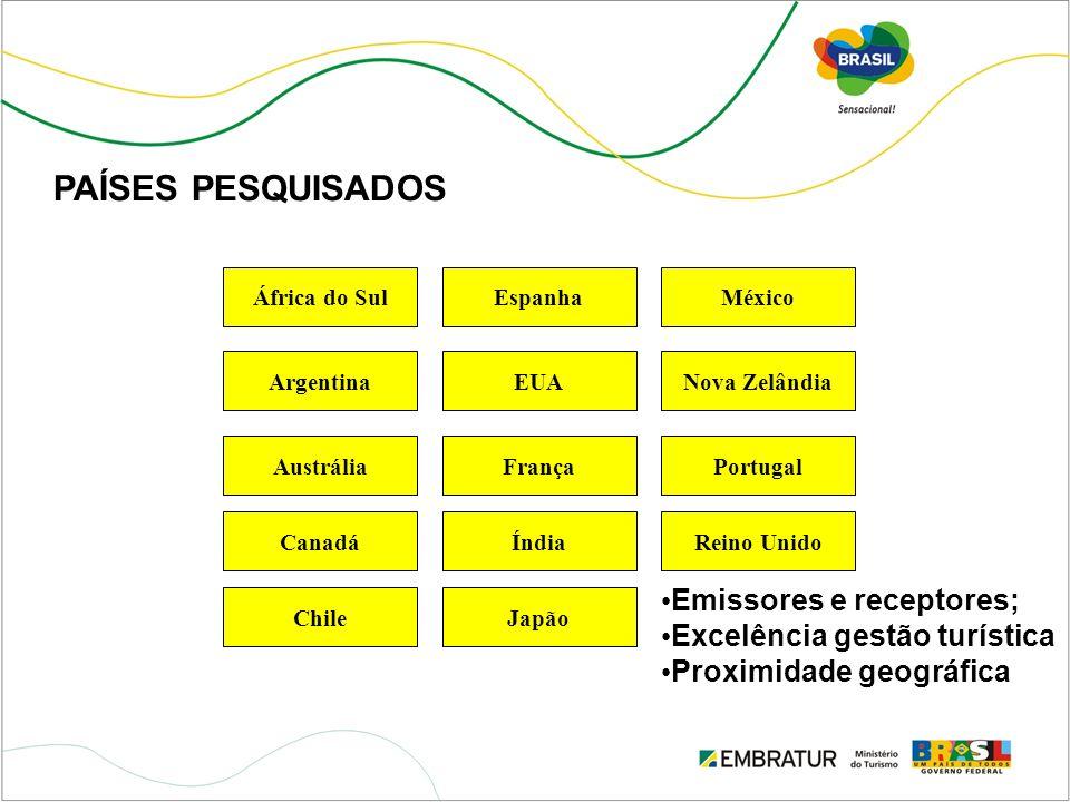 PAÍSES PESQUISADOS Emissores e receptores; Excelência gestão turística