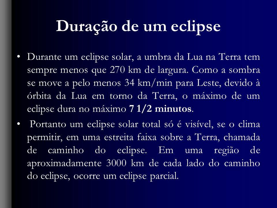 Duração de um eclipse
