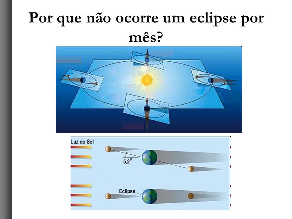 Por que não ocorre um eclipse por mês