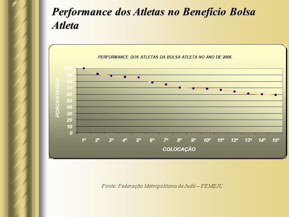 Performance dos Atletas no Benefício Bolsa Atleta
